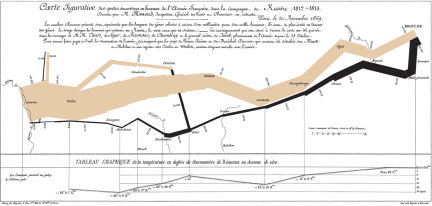 Charles Minard's Visualization of Napoleon's failed Russian Campaign